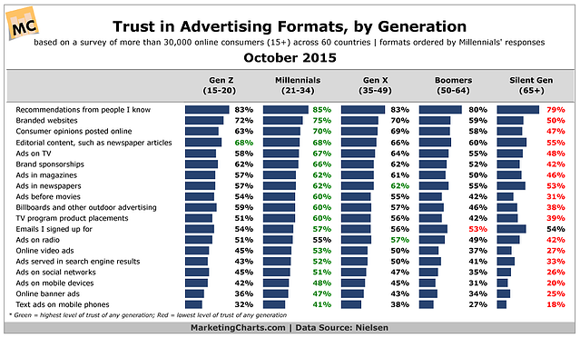 Nielsen-Trust-in-Ad-Formats-by-Generation-Oct2015.png
